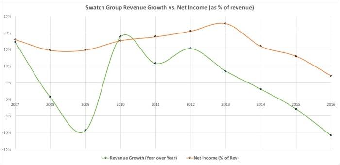 swatch-grou-revenues-vs-net-income.jpg