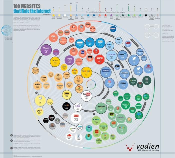 100-websites-rule-internet-2.jpg