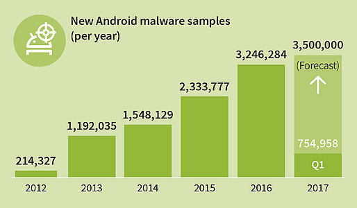 GDATA_Infographic_MMWR_Q1_17_New_Android_Malware_per_year_EN_RGB_78895w514h300.jpg