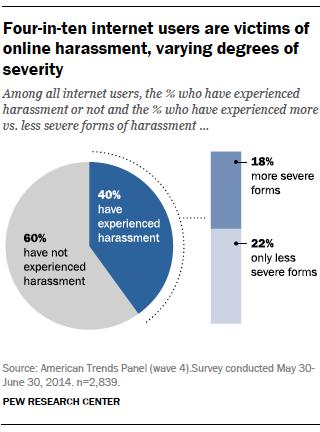 Online-harassment1