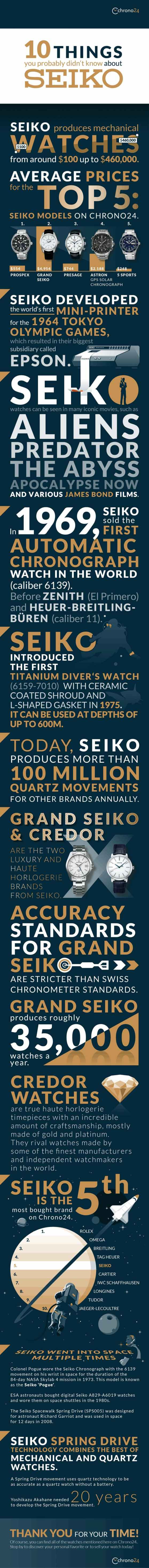 10-things-you-probably-didnt-know-about-Seiko-s